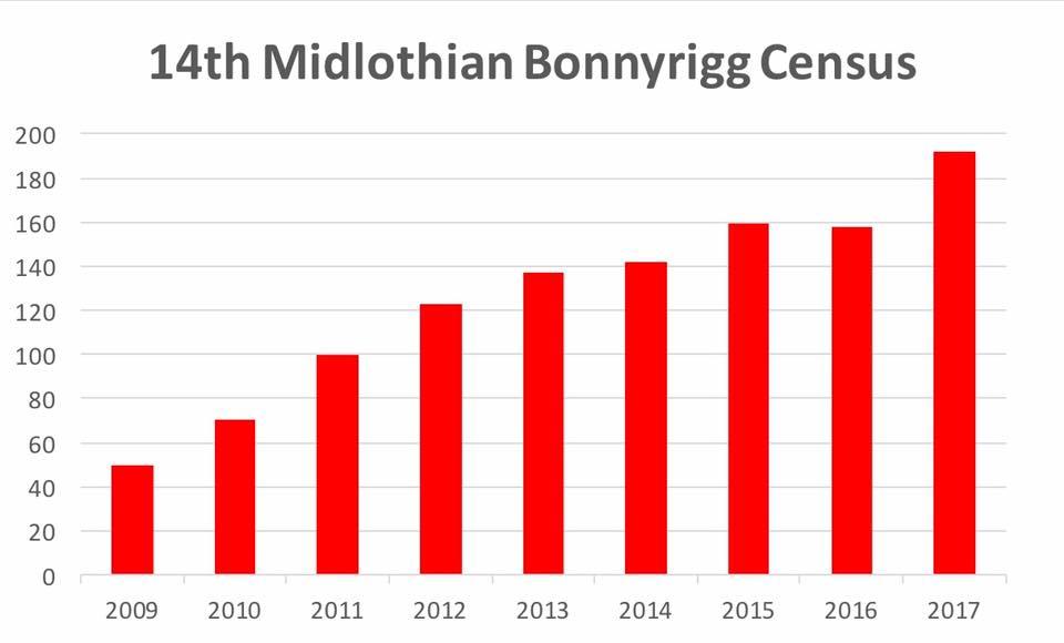 censusgraph
